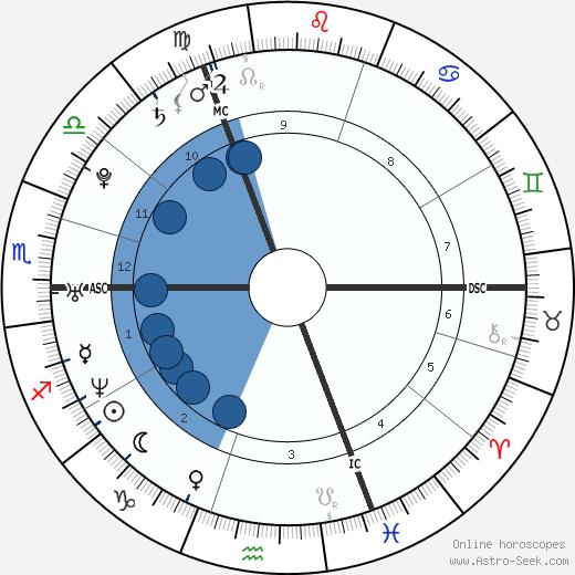 Lady Tamara wikipedia, horoscope, astrology, instagram