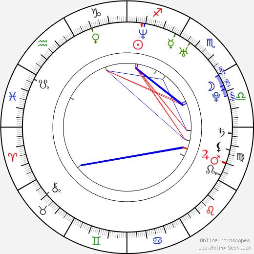 Levan Akin tema natale, oroscopo, Levan Akin oroscopi gratuiti, astrologia