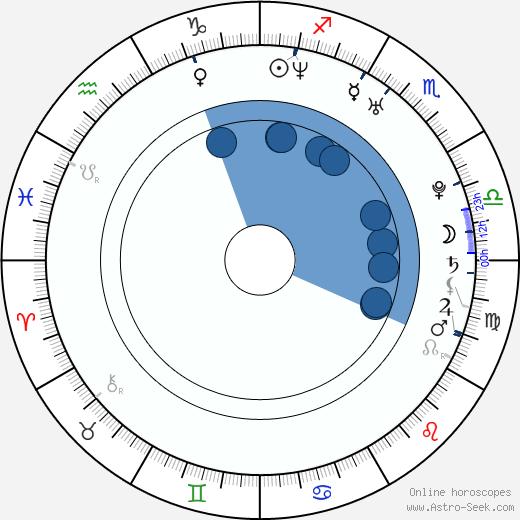 Luke Steele wikipedia, horoscope, astrology, instagram