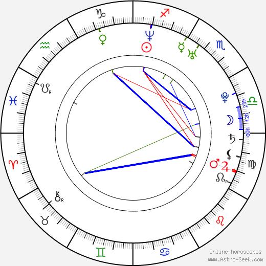 Luke Steele astro natal birth chart, Luke Steele horoscope, astrology