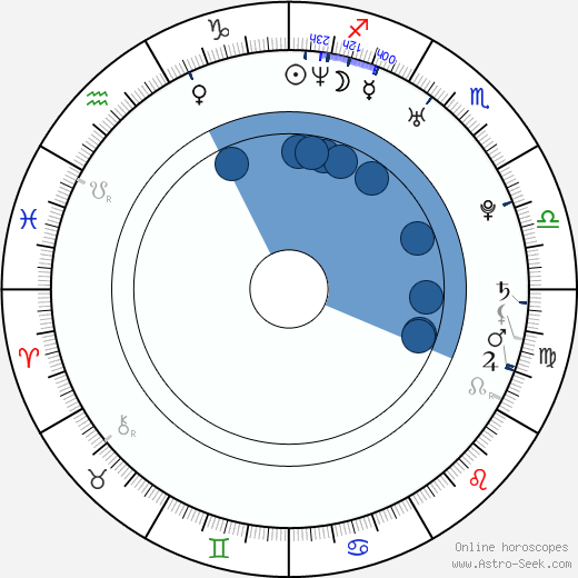 Marek Antoš wikipedia, horoscope, astrology, instagram