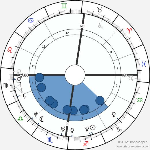 Michael Owen wikipedia, horoscope, astrology, instagram