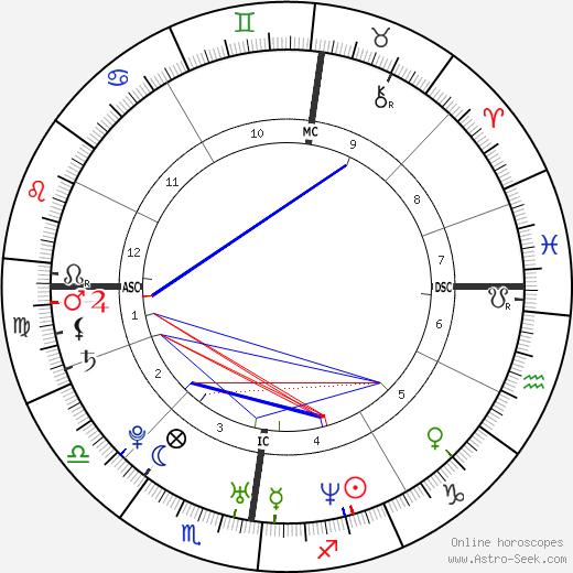 Майкл Оуэн Michael Owen день рождения гороскоп, Michael Owen Натальная карта онлайн