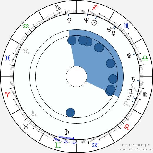 Mina Tander wikipedia, horoscope, astrology, instagram