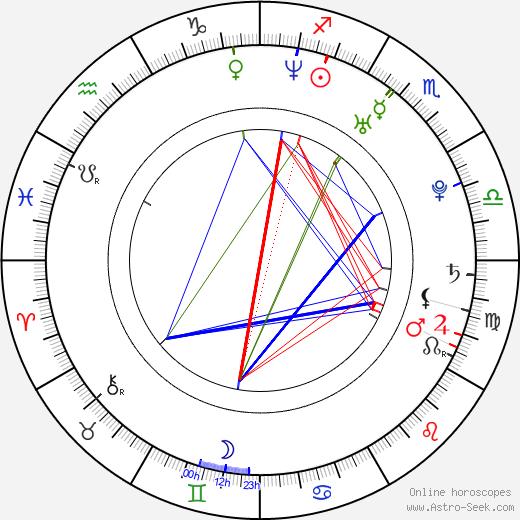 Mina Tander astro natal birth chart, Mina Tander horoscope, astrology