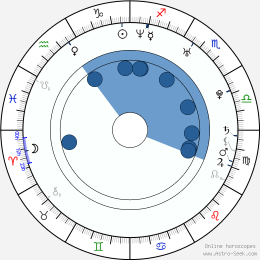 Nadia Litz wikipedia, horoscope, astrology, instagram