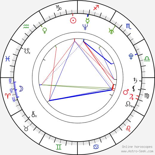 Nadia Litz birth chart, Nadia Litz astro natal horoscope, astrology