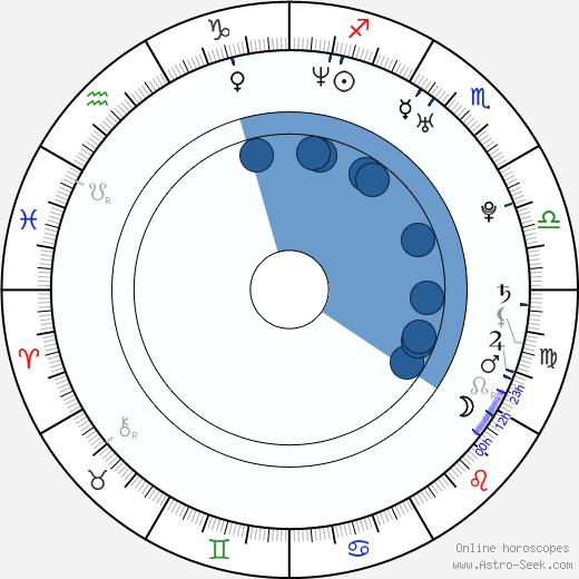 Nathan Marshall wikipedia, horoscope, astrology, instagram