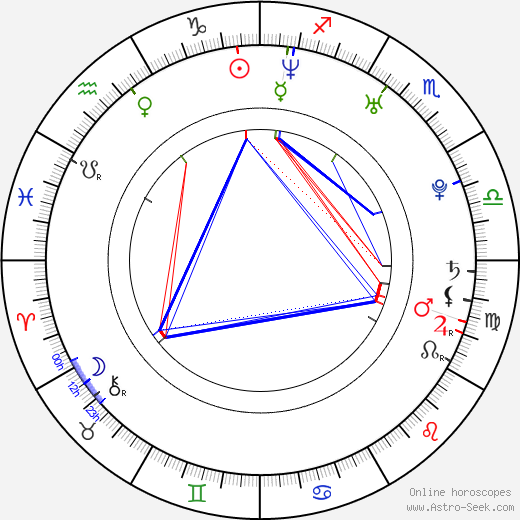Noomi Rapace astro natal birth chart, Noomi Rapace horoscope, astrology