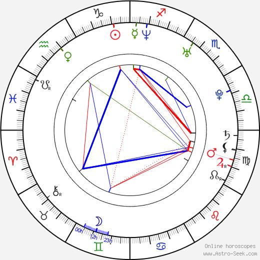 Noriko Nakagoshi astro natal birth chart, Noriko Nakagoshi horoscope, astrology