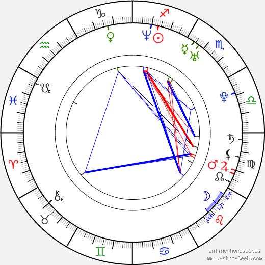 Olivia Lufkin birth chart, Olivia Lufkin astro natal horoscope, astrology