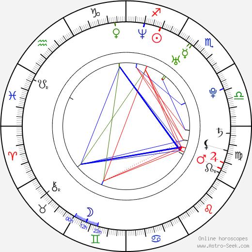 Rainbow Francks birth chart, Rainbow Francks astro natal horoscope, astrology
