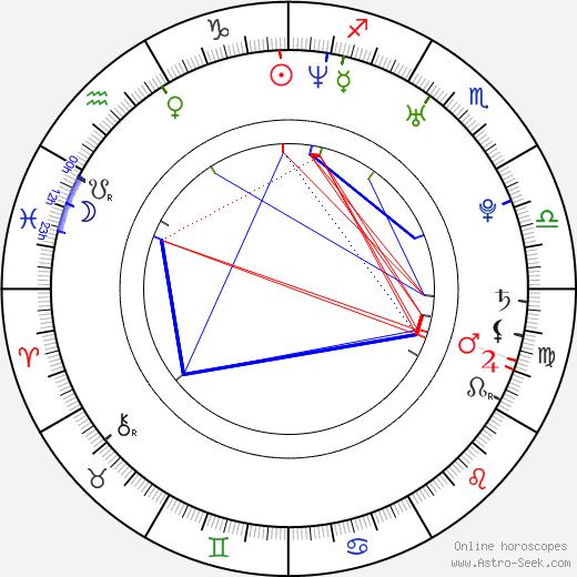Rostislav Novák Jr. tema natale, oroscopo, Rostislav Novák Jr. oroscopi gratuiti, astrologia