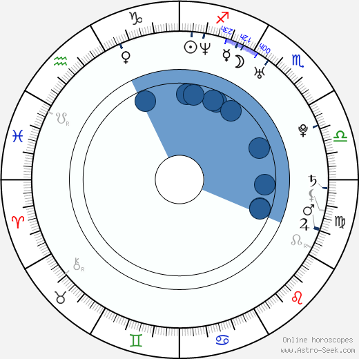 Ryan Key wikipedia, horoscope, astrology, instagram