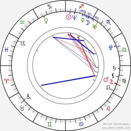 Ryan Key astro natal birth chart, Ryan Key horoscope, astrology