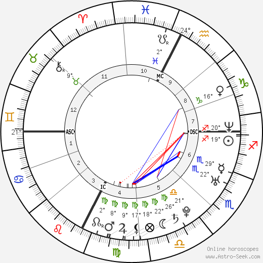 Sarah Teitel birth chart, biography, wikipedia 2019, 2020