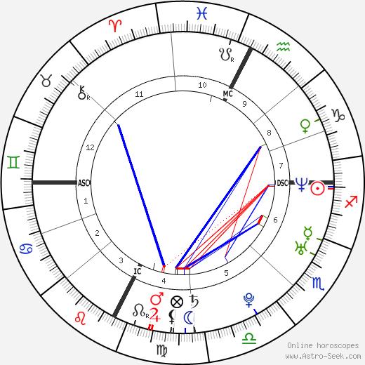 Sarah Teitel tema natale, oroscopo, Sarah Teitel oroscopi gratuiti, astrologia