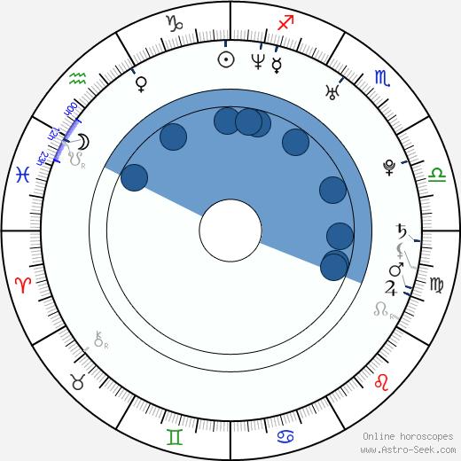 Scott Gomez wikipedia, horoscope, astrology, instagram