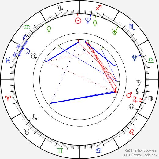 Скотт Гомес Scott Gomez день рождения гороскоп, Scott Gomez Натальная карта онлайн