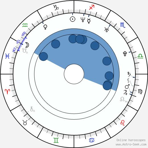 Summer Altice wikipedia, horoscope, astrology, instagram
