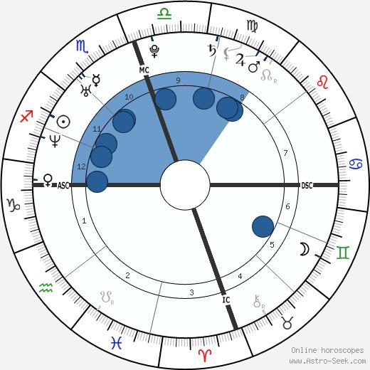Tiffany Haddish wikipedia, horoscope, astrology, instagram