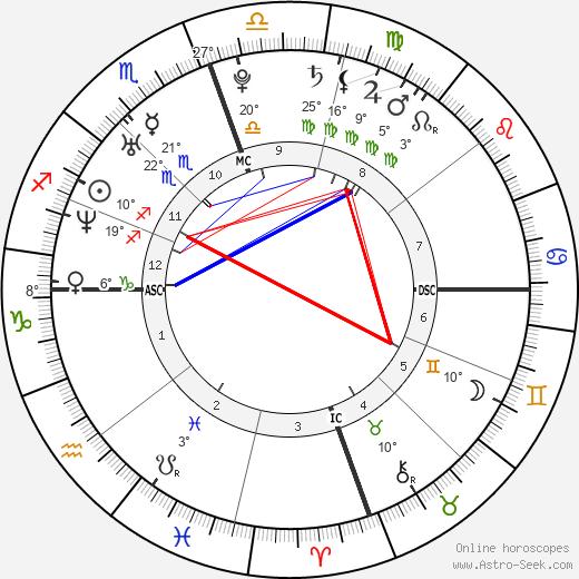 Tiffany Haddish birth chart, biography, wikipedia 2020, 2021