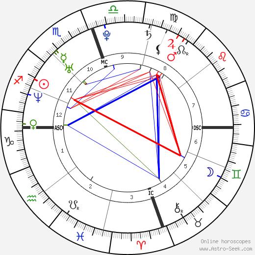 Tiffany Haddish birth chart, Tiffany Haddish astro natal horoscope, astrology
