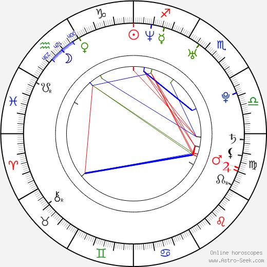Tomáš Měcháček birth chart, Tomáš Měcháček astro natal horoscope, astrology