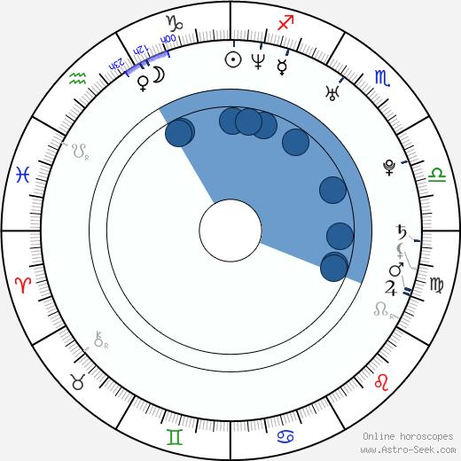 Tuva Novotny wikipedia, horoscope, astrology, instagram