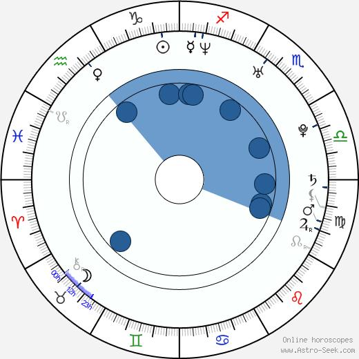 Twinkle Khanna Astro Birth Chart Horoscope Date Of Birth