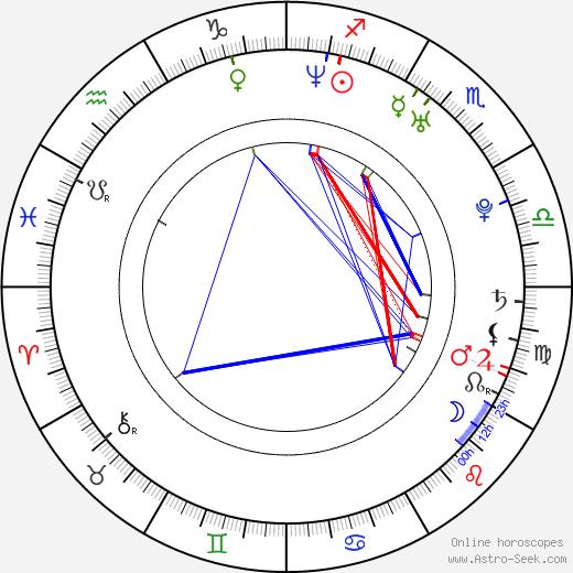 Vincent Giry день рождения гороскоп, Vincent Giry Натальная карта онлайн