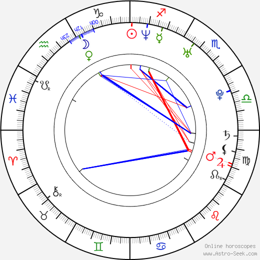 William Matheson birth chart, William Matheson astro natal horoscope, astrology