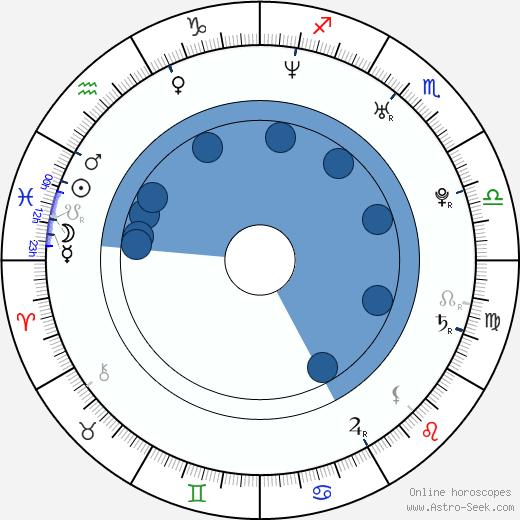 Alba Rohrwacher wikipedia, horoscope, astrology, instagram