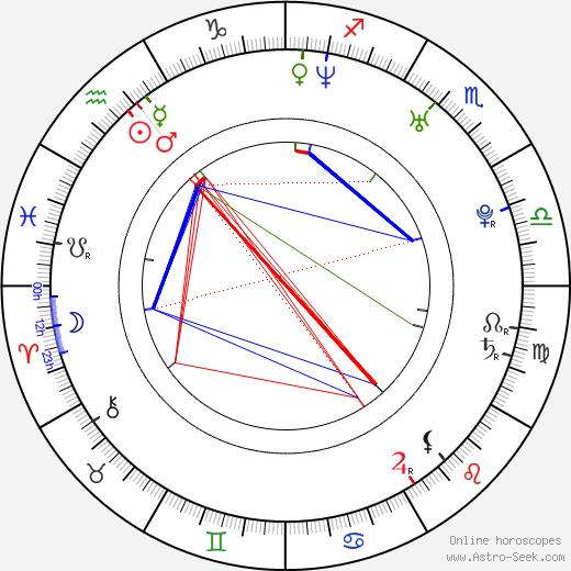 Ana Alexander tema natale, oroscopo, Ana Alexander oroscopi gratuiti, astrologia