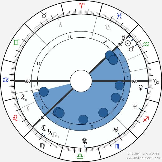 Anders Breivik wikipedia, horoscope, astrology, instagram