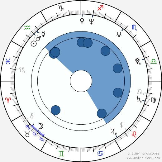 Andrei Arlovski wikipedia, horoscope, astrology, instagram