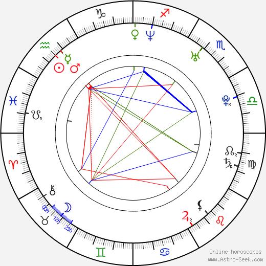 Андрей Валерьевич Орловский Andrei Arlovski день рождения гороскоп, Andrei Arlovski Натальная карта онлайн