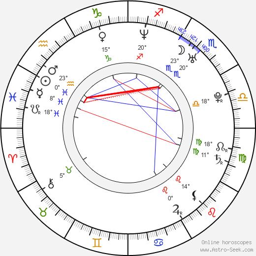 Andrew Buchan birth chart, biography, wikipedia 2018, 2019