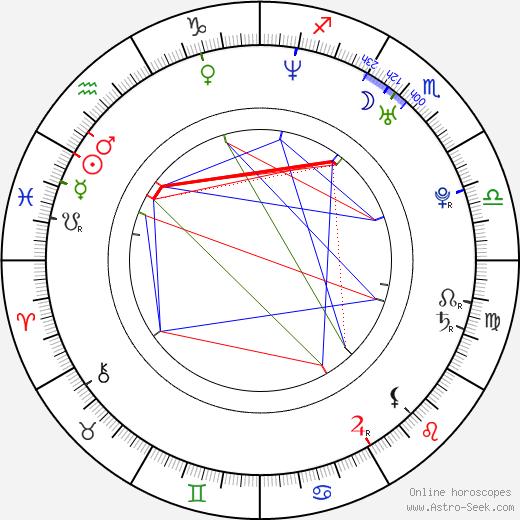 Andrew Buchan день рождения гороскоп, Andrew Buchan Натальная карта онлайн