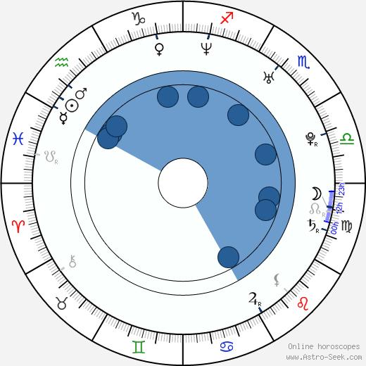Audrey Dana wikipedia, horoscope, astrology, instagram