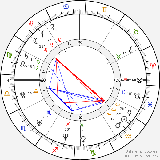 Brandy Norwood birth chart, biography, wikipedia 2018, 2019