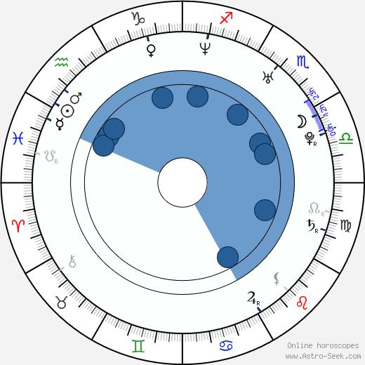 Cara Black wikipedia, horoscope, astrology, instagram