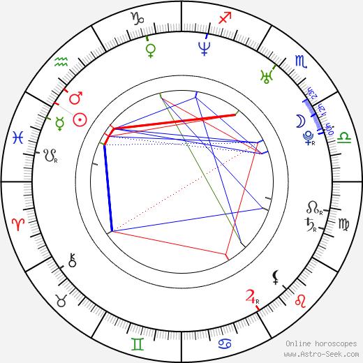 Cara Black birth chart, Cara Black astro natal horoscope, astrology