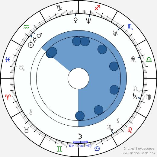 Cerina Vincent wikipedia, horoscope, astrology, instagram