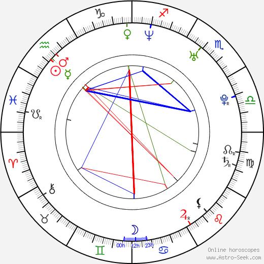 Cerina Vincent birth chart, Cerina Vincent astro natal horoscope, astrology