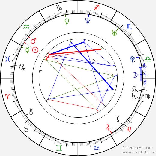 Chantal Janzen astro natal birth chart, Chantal Janzen horoscope, astrology