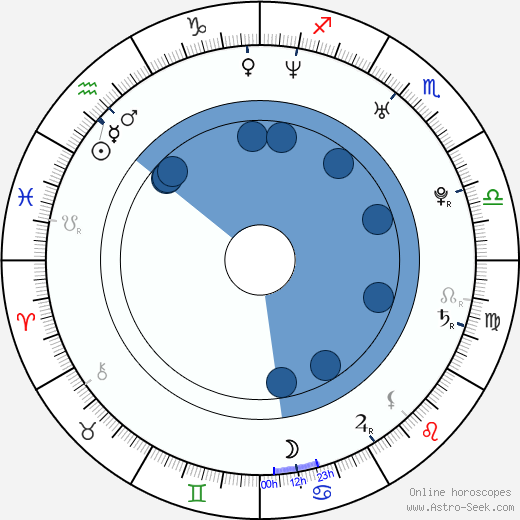 Chao Deng wikipedia, horoscope, astrology, instagram