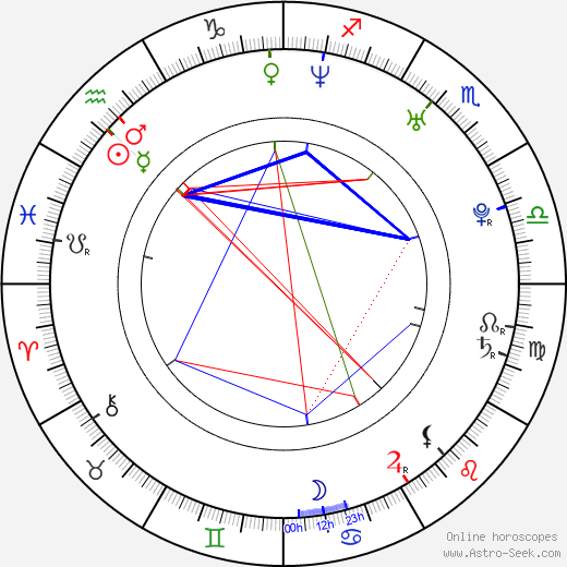Chao Deng день рождения гороскоп, Chao Deng Натальная карта онлайн