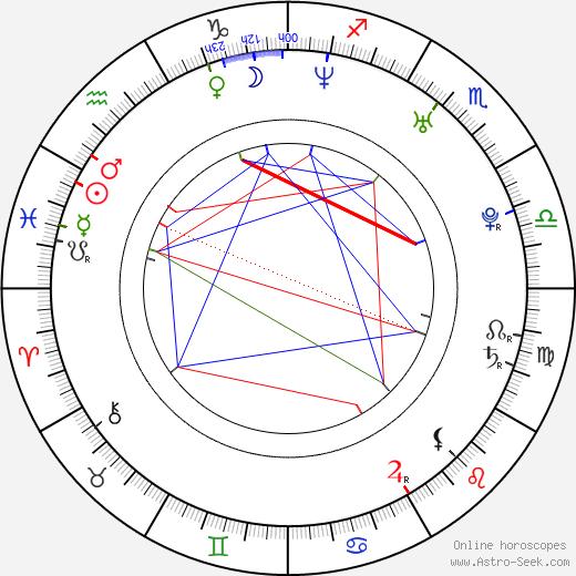 Christian Cisneros astro natal birth chart, Christian Cisneros horoscope, astrology