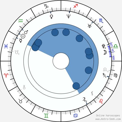 Eric Moon wikipedia, horoscope, astrology, instagram
